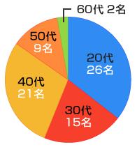 年代別従業員数円グラフ