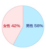 男女別比率円グラフ