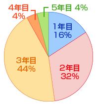 何年目でディレクターになったか円グラフ